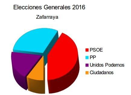 Generales 2016