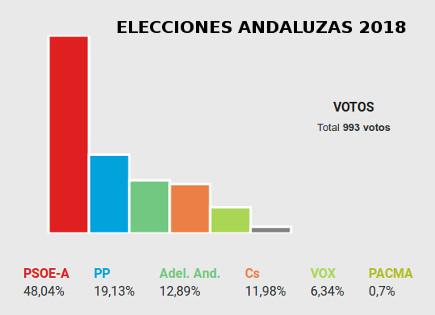 Elecciones Andaluzas 2018 Zafarraya